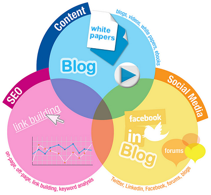 social media link building graphic